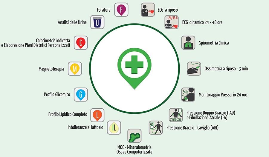 Servizi della Farmacia Brembate di Sopra